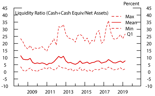 Figure 7: Liquidity: High Yield Bond Funds. See accessible link for data description.