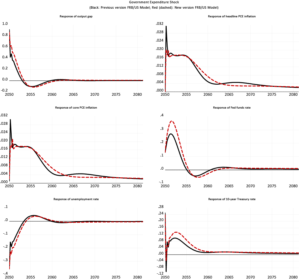 Figure 7. Responses to a one-time increase in government expenditures by 1 percent of GDP (VAR-based expectations). See accessible link for data description.