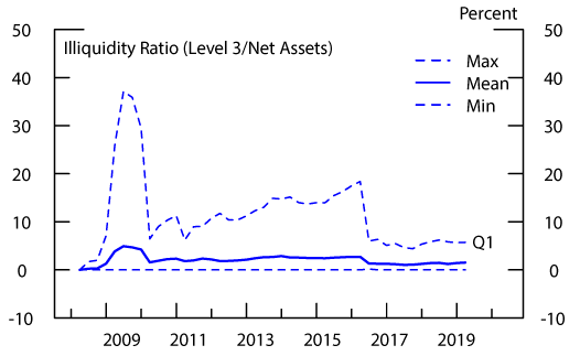 Figure 8: Illiquidity: High Yield Bond Funds. See accessible link for data description.