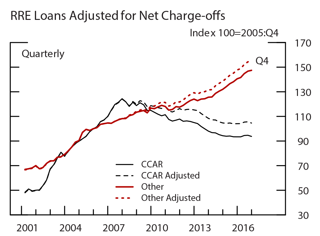 Figure 8: RRE Loans, RRE Loans Adjusted for Net Charge-offs. See accessible link for data.