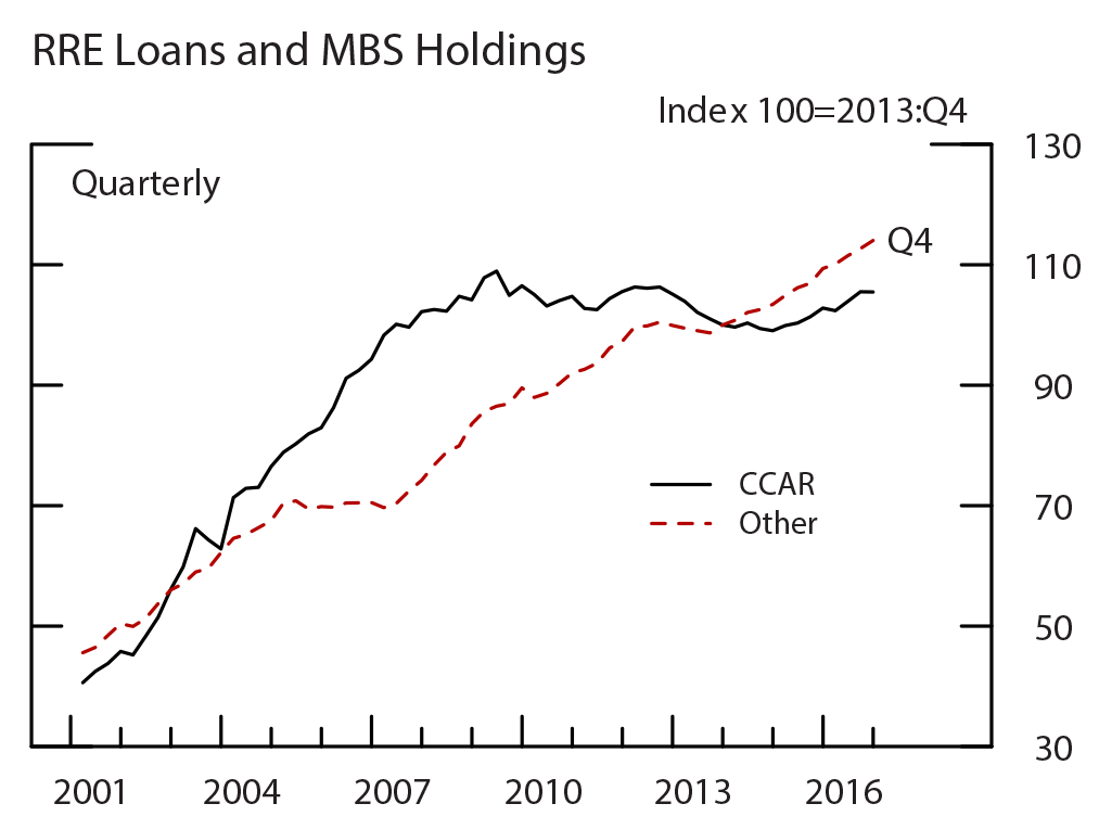 Figure 9: RRE Loans and MBS, RRE Loans and MBS Holdings. See accessible link for data.