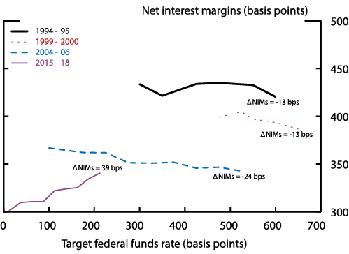 Figure 2. Target Federal Funds Rate and Net Interest Margins. See accessible link for data description.