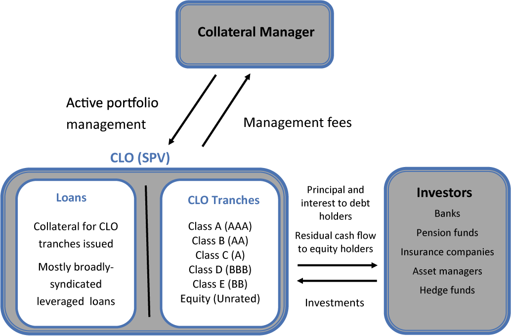 Figure 2. Collateralized Loan Obligation Structure. See accessible link for data description.