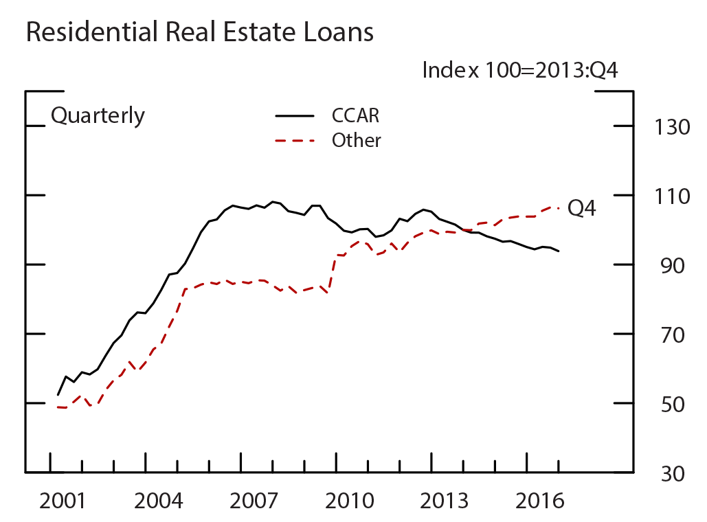 Figure A1: Loan Growth for the Restricted Subsample ($20 Billion-$200 Billion), by Loan Type, Residential Real Estate Loans. See accessible link for data.