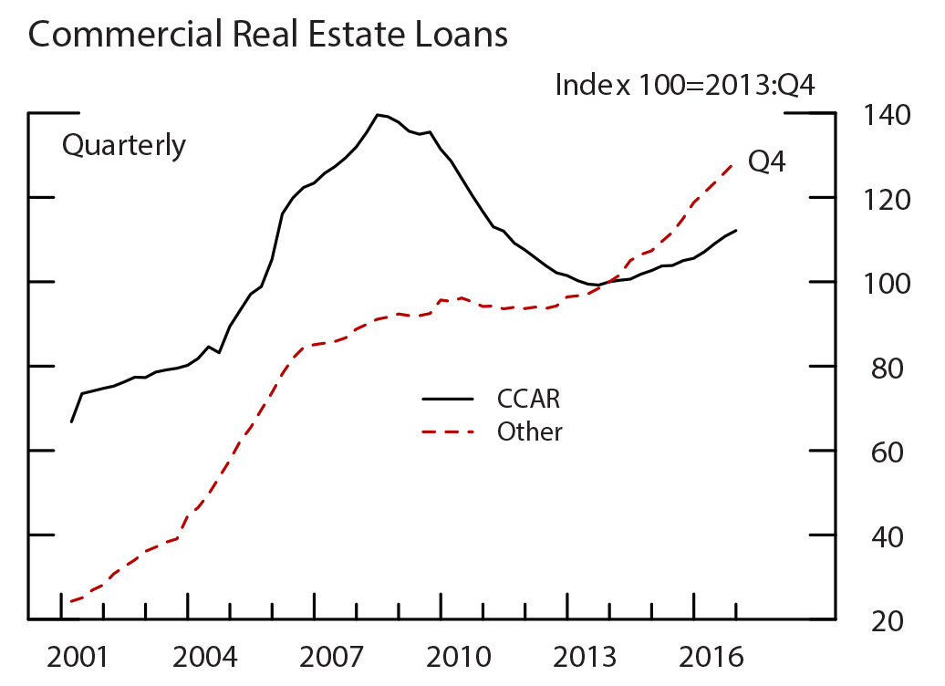 Figure A1: Loan Growth for the Restricted Subsample ($20 Billion-$200 Billion), by Loan Type, Commercial Real Estate Loans. See accessible link for data.