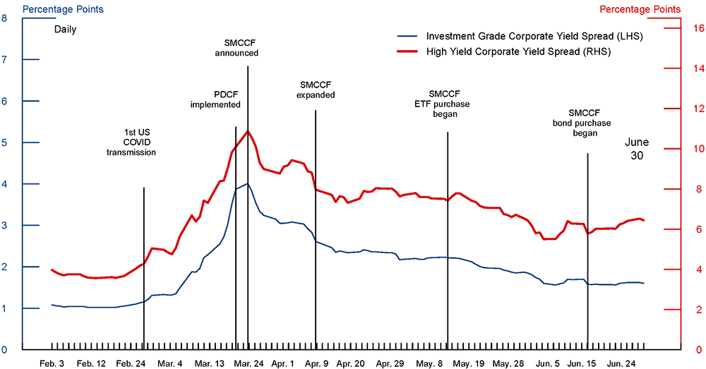 Figure 1. Spreads of corporate bond yields over comparable Treasury yields. See accessible link for data.