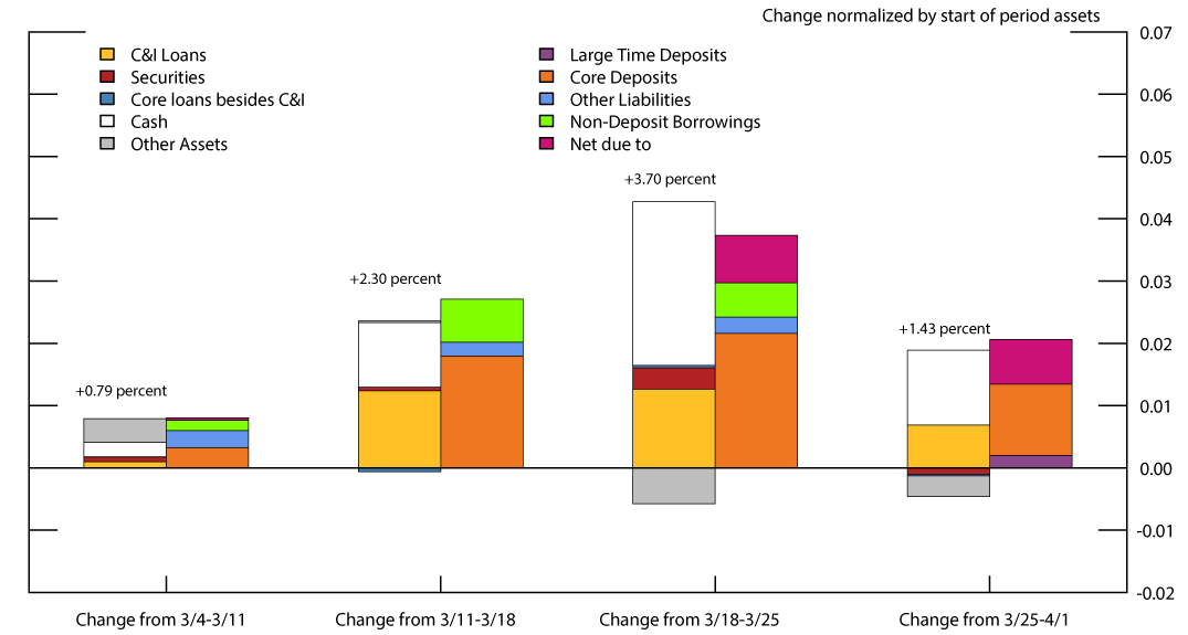 Figure 2. Aggregate Changes in Bank Balance Sheet Items by Week. See accessible link for data.