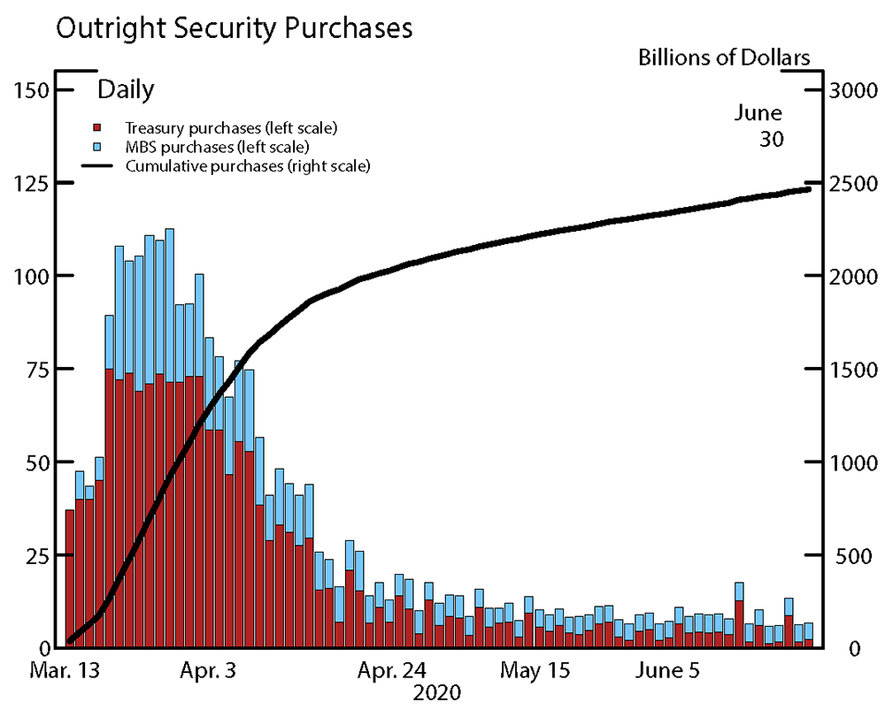 Figure 1. The Fed's Outright Securities Purchases. See accessible link for data.