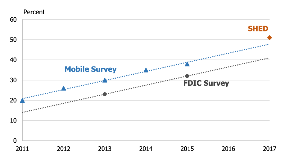 Figure 1. Measures of Mobile Banking Use from Recent Surveys. See accessible link for data description.