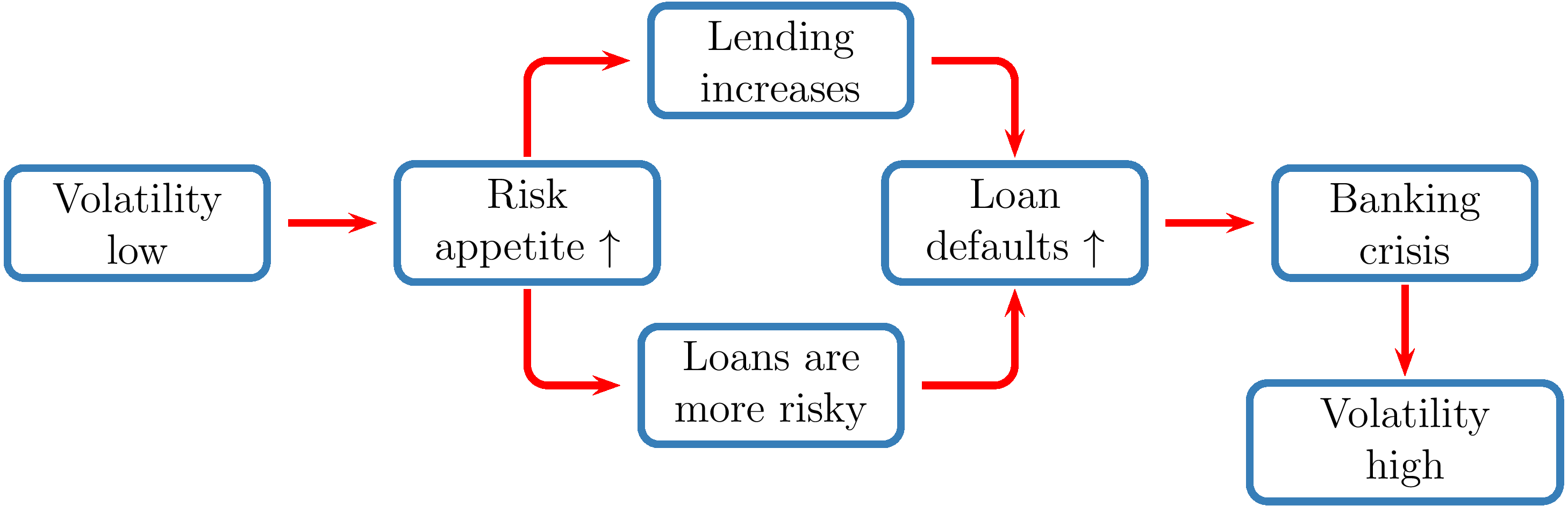 Figure 1. The relationship between volatility and financial crises. See accessible link for data description.