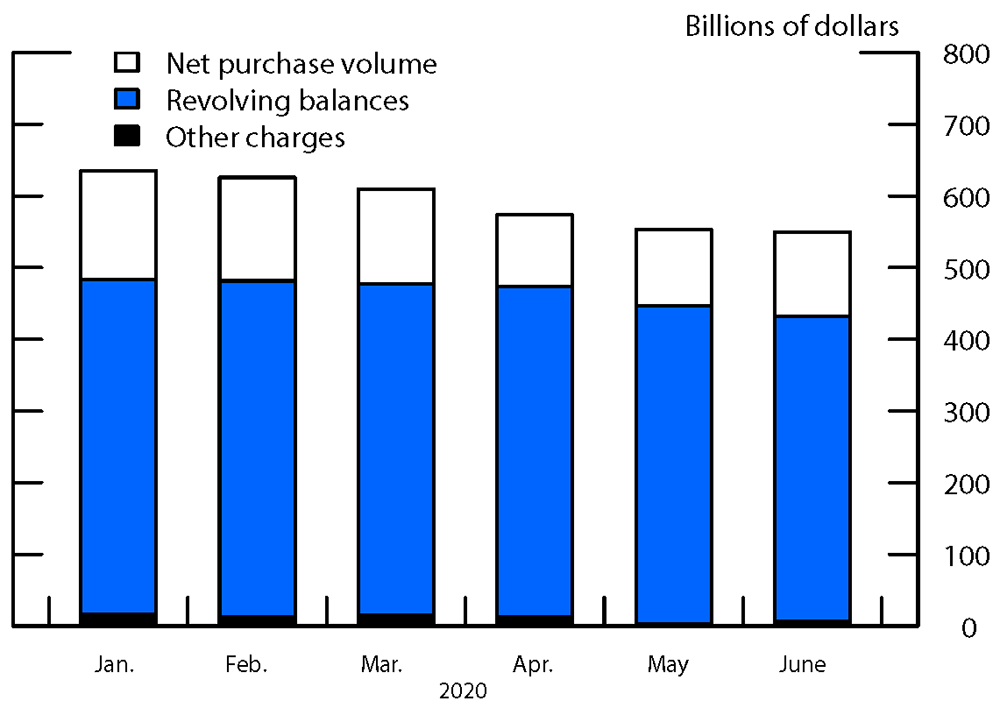 The Fed - The Effects of the COVID-19 Shutdown on the Consumer Credit Card Market: Revolvers ...