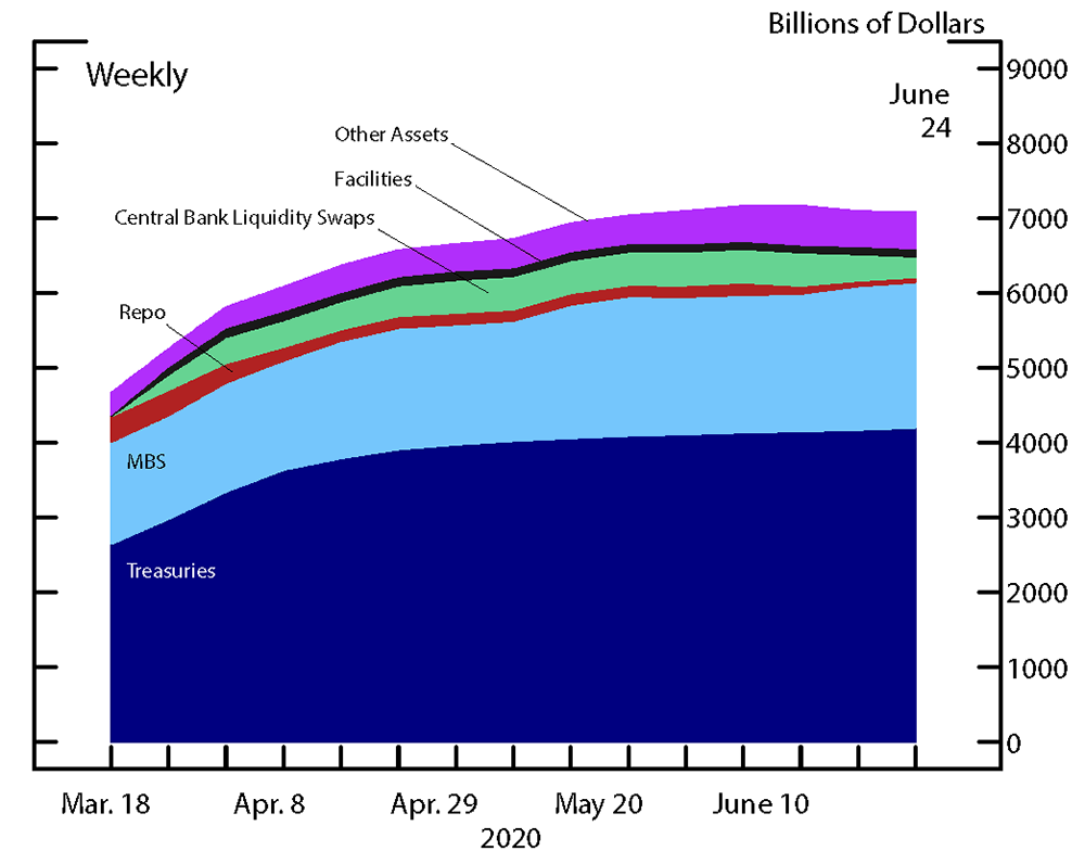 Figure 4. Federal Reserve Assets. See accessible link for data.