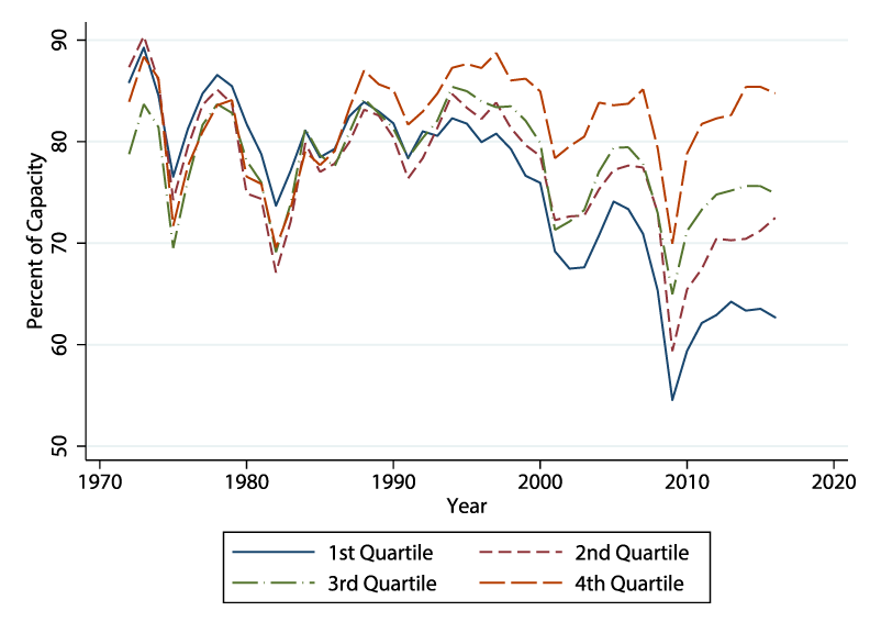 Figure 4. Changes in capacity utilization rates by quartile bins. See accessible link for data description.