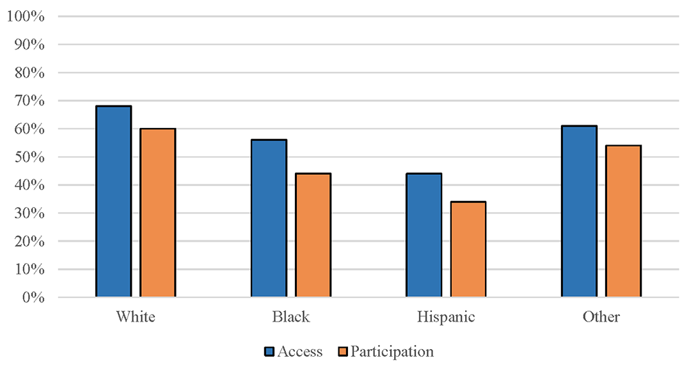 Figure 5. White and other or multiple race families have broader access and participate more in employer-sponsored retirement plans. See accessible link for data.