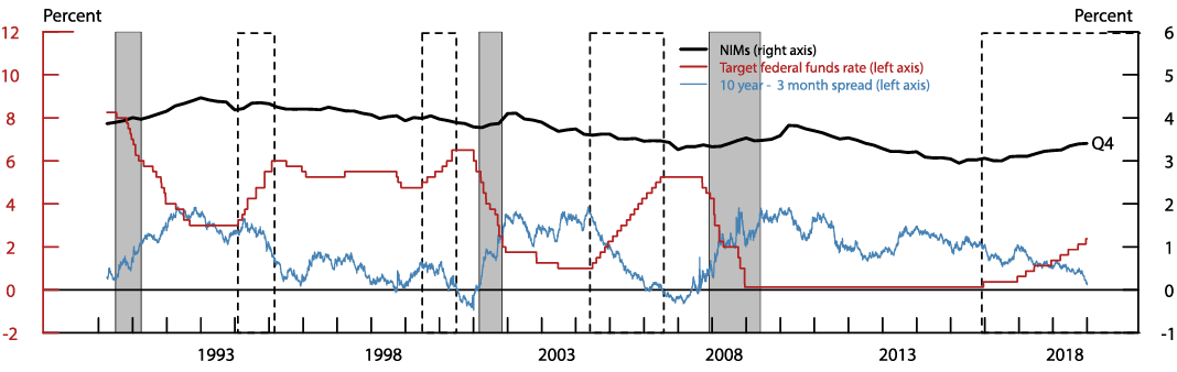 Figure 1. Net Interest Margins at Commercial Banks, and Selected Rates and Spreads. See accessible link for data description.