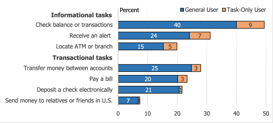 Figure 2. Prevalence of Mobile Banking Tasks. See accessible link for data description.