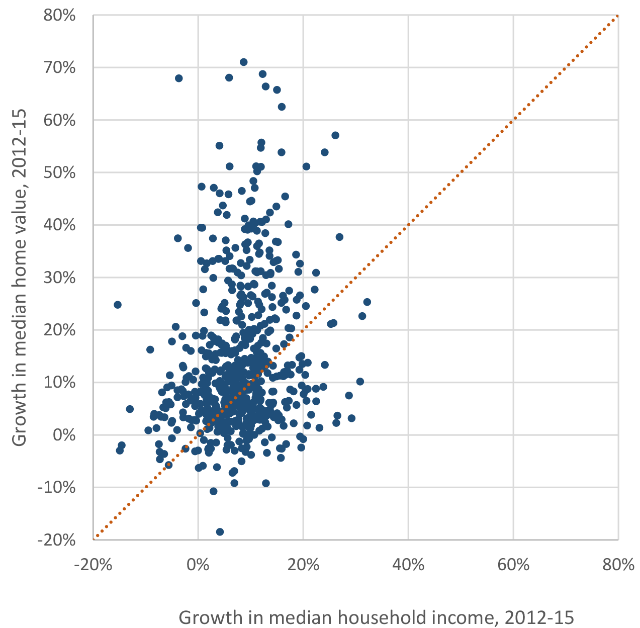 Figure 1: County house price growth vs. county income growth, 2012-2015. See accessible link for data.