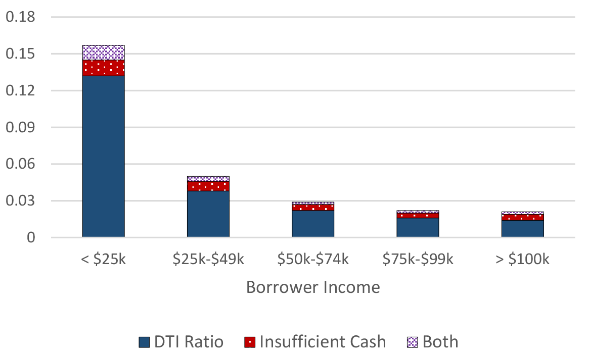 Figure 2: Probability of mortgage denial due to high DTI or insufficient cash