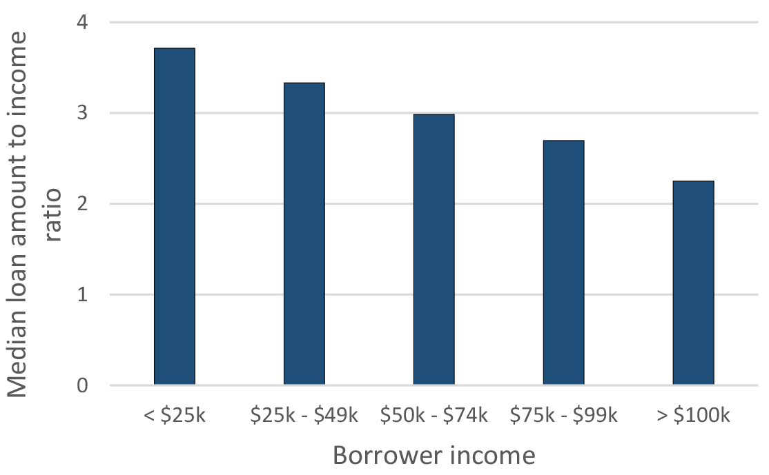Figure 3: Mortgage loan amount relative to income