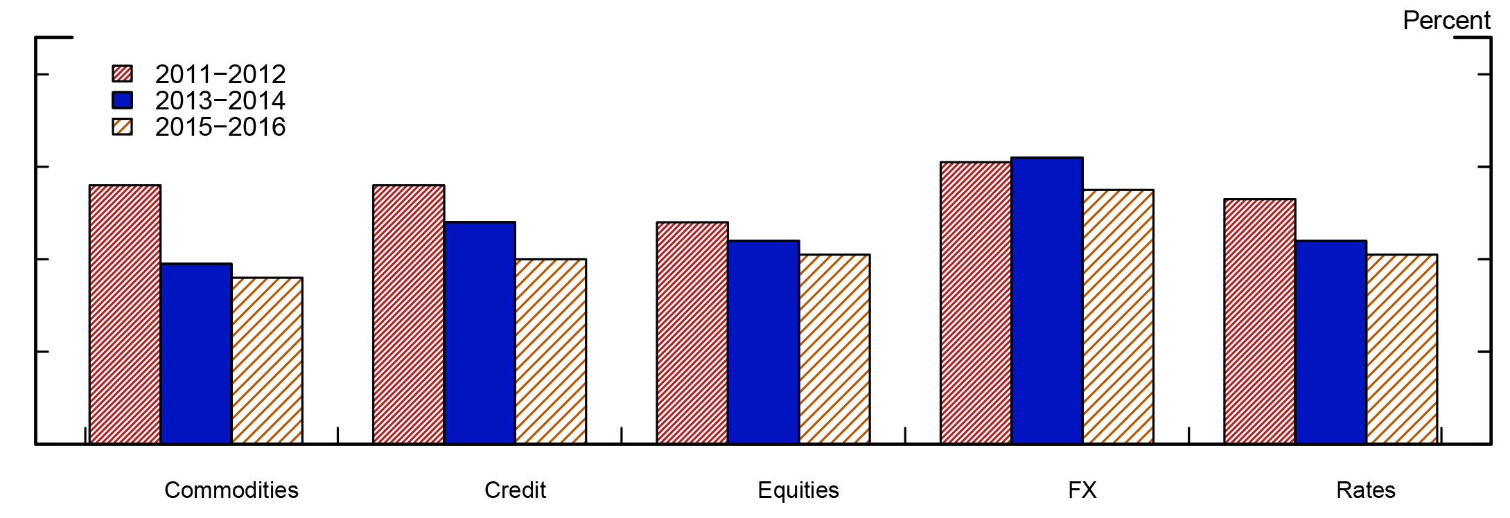Figure 2: Percentage of total variance explained by the first two principal components