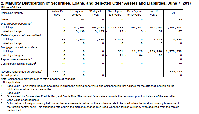 Image of 'Table 2, Maturity Distribution of Securities, Loans, and Selected Other Assets' from the H.4.1 statistical release. See accessible version link for text description and link to data.
