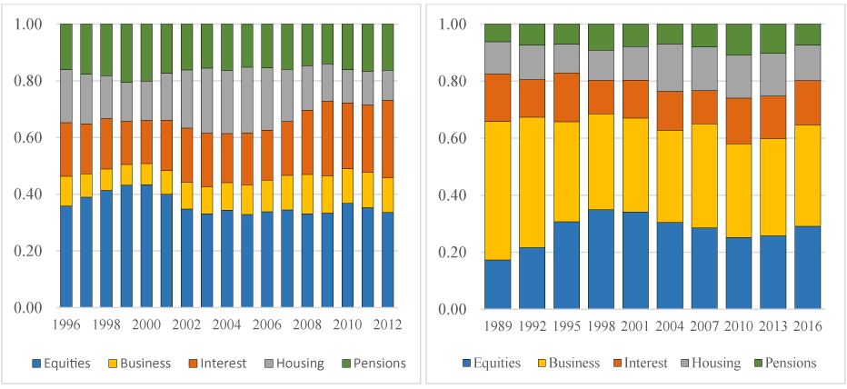 Figure 2. Composition of assets of the wealthiest 1 percent in capitalized income data, by year<br /> (Left Panel: Composition in shares, BHH; Right panel: Composition in shares, SCF)