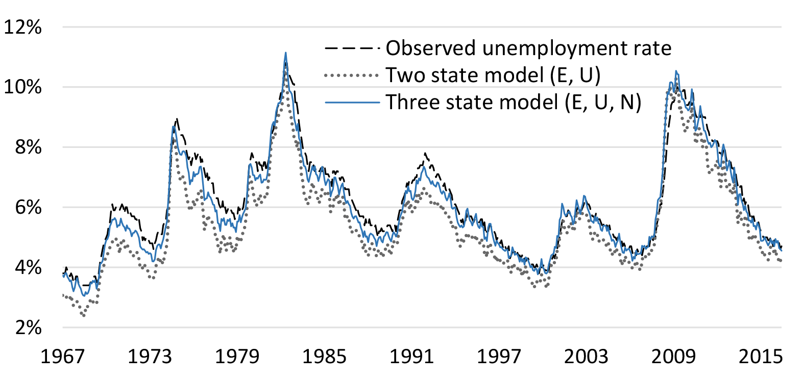 The Fed - Job Reallocation and Unemployment in Equilibrium