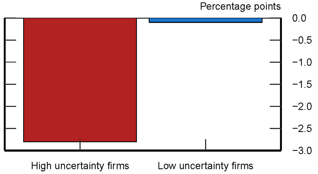 Figure 7. Change in Investment Growth by U.K. Firms and Brexit Uncertainty. See accessible link for data.