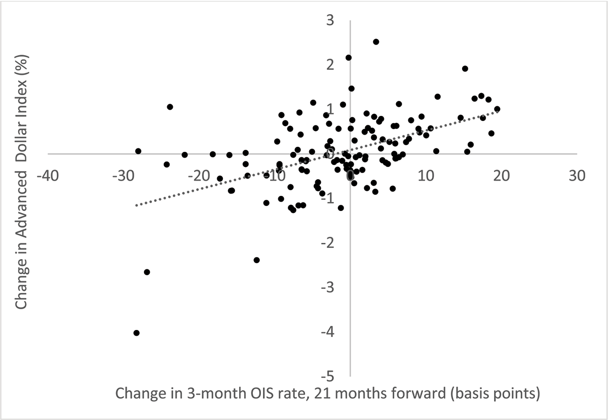 Figure 1: Changes in the Advanced Dollar Index and Forward U.S. OIS Rate on FOMC Announcement Days. See accessible link for data.