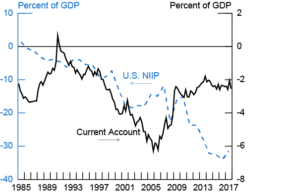 Figure 1. U.S. Current Account and NIIP. See accessible link for data description.