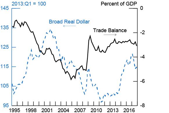 Figure 3. Broad Real Dollar and U.S. Trade Balance. See accessible link for data description.