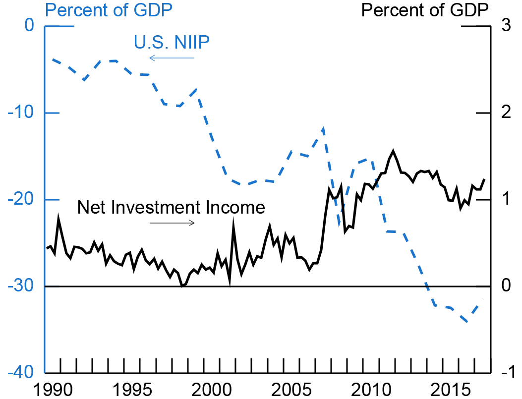 Figure 6. U.S. Investment Income and NIIP. See accessible link for data description.