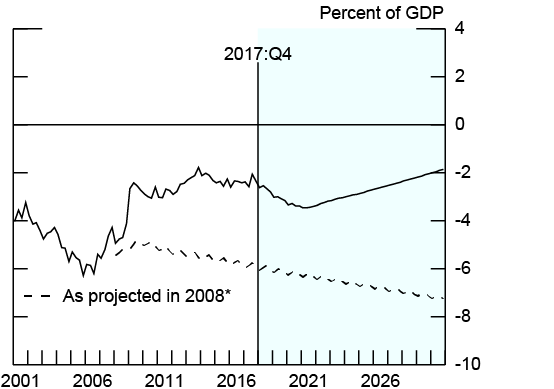 Figure 7. U.S. Current Account Balance. See accessible link for data description.