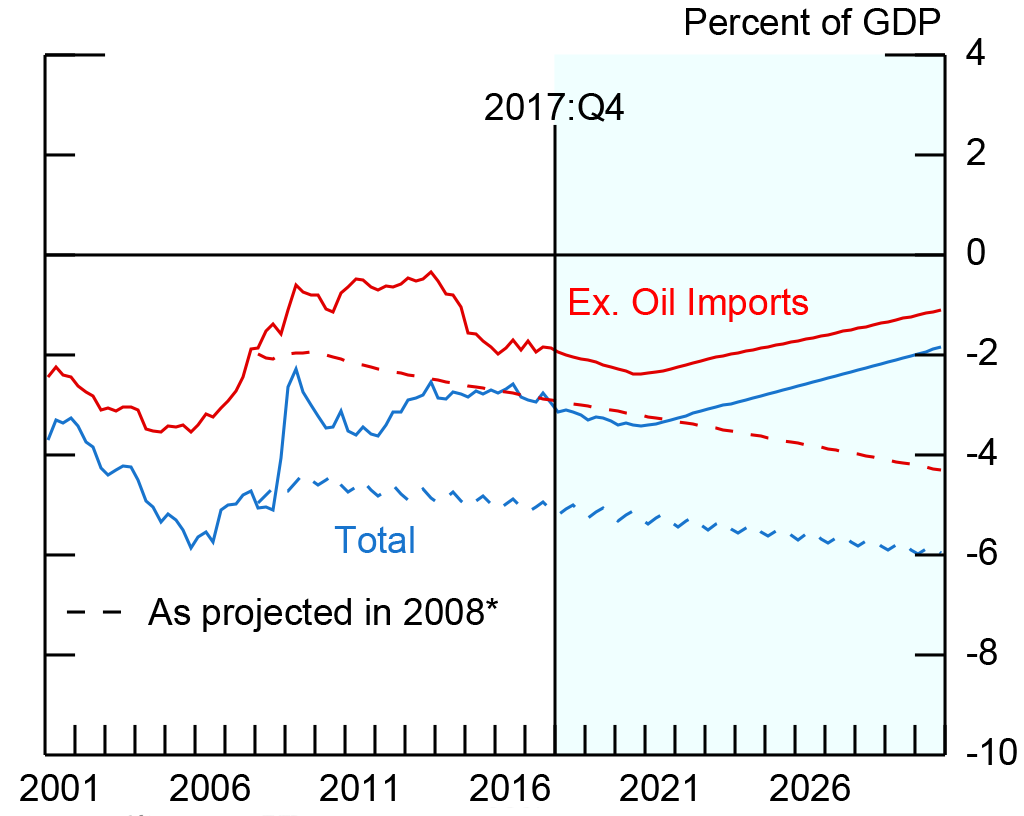 Figure 8. U.S. Trade Balance. See accessible link for data description.