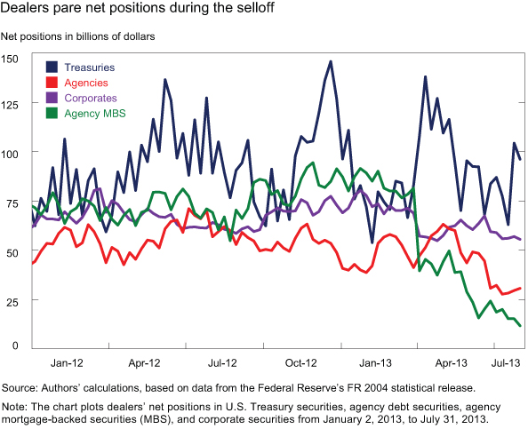 Figure 2: Dealers Pare Net Positions during the Selloff.  Chart plots weekly time series of dealers' net positions in four different classes of fixed-income securities.  The y-axis measures dealers' net positions, with a range between $0 and $150 billion.  The x-axis measures time, from January 2 2013 to July 31, 2013.  The four classes of fixed-income securities are: Treasury; Agency; Corporate; and Agency MBS.  Dealers positions in each of these four classes of fixed-income securities were, on balance, little changed between January 2012 and March 2013, despite significant volatility in dealers' positions in Treasury securities and some volatility in dealers' positions in the other classes of securities.  During May and June 2013, dealers net positions in Agency non-MBS securities and Agency MBS securities decreased significantly, each falling about $25 billion.