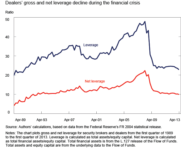 Frb Feds Notes
