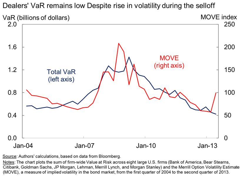 Figure 5: Dealers' VaR Remains Low Despite Rise in Volatility during the Selloff.  Chart plots dealers' Value at Risk (VaR) and the MOVE index, versus time.  Total VaR is measured in billions of dollars.  MOVE is measured in basis points.  The x-axis measures time, from the first quarter of 2004 to the second quarter of 2013.  Throughout this time period, VaR and MOVE generally are positively correlated.  From 2004 to 2006, VaR is about 0.5 billion dollars, and MOVE is about 70 basis points.  In 2007 and 2008, VaR and MOVE spike, to levels around $1.2 billion dollars and 150 basis points, respectively.  Thereafter, VaR and MOVE decrease slowly, approximately to the levels observed between 2004 and 2006.  During the second quarter of this year, total VaR decreased a bit, while MOVE increased from about 60 basis points to 100 basis points.