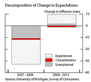 Figure 3: Decomposition of Change in Expectations