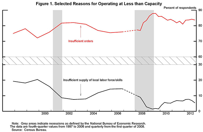 Figure 1: Selected Reasons for Operating at Less than Capacity.                   Series:  Insufficient orders and insufficient supply of local labor force/skills.   Data are plotted as two curves.  Units are percent of respondents.    Insufficient orders starts in 1997 at around 75 percent of respondents, edges up in 1998, and moves lower in 1999 to just above 70 percent.  Insufficient orders moves up in 2000 and 2001 to about 80 percent and eases a bit thereafter, averaging about 75 percent through the middle of 2008.  Insufficient orders shoots up in late 2008 and reaches nearly 90 percent in the middle of 2009.  Thereafter, insufficient orders generally trends down but still remains above 80 percent at the end of 2012.  Insufficient supply of local labor force/skills moves sideways from 1997 to 1999 at around 20 percent of respondents; it falls from 2000 to 2002, to below 10 percent, and moves back up from 2004 to 2006, reaching nearly 15 percent.  Insufficient supply of local labor force/skills plunges during the recession to 1.5 percent in 2009.  It trends up thereafter, reaching 7 percent in early 2012 before edging down at the end of the year to around 5.5 percent.  Note:  Grey areas indicate recessions as defined by the National Bureau of Economic Research.  The data are fourth-quarter values from 1997 to 2006 and quarterly from the first quarter of 2008.   Source:  Census Bureau.