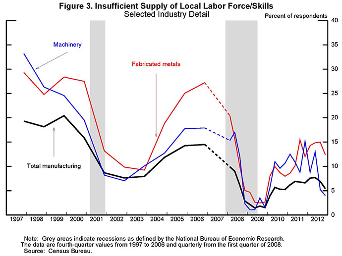 Figure 3: Insufficient Supply of Local Labor Force/Skills:  Selected Industry Detail                  Series:  Total manufacturing, machinery, and fabricated metals  Data are plotted as three curves.  Units are percent of respondents.  The machinery curve crosses the fabricated metals and total manufacturing curves at various points between 1999 and 2012.  Insufficient supply of local labor force/skills for total manufacturing moves sideways from 1997 to 1999 at around 20 percent; it falls from 2000 to 2002, to below 10 percent, and moves back up from 2004 to 2006, reaching nearly 15 percent.  Insufficient supply of local labor force/skills to total manufacturing plunges during the recession to 1.5 percent in 2009.  It trends up after that, reaching 7 percent in early 2012 before edging down at the end of the year to around 5.5 percent.  The shapes of the curves for machinery and fabricated metals are broadly similar to that of total manufacturing but are at a higher level over the span of the chart.  The series for machinery starts in 1997 at nearly 35 percent, falls to about 10 percent by 2002, and then moves back up to more than 15 percent in 2006.  The series for machinery then plunges to around 1 percent in 2009 but jumps up to above 10 percent in mid-2010; the series then ranges from 5 percent to 15 percent in a fairly volatile fashion through 2012.    Fabricated metals ranges between 25 percent and 30 percent from 1997 to 2000, plunges to just below 10 percent by 2003, but then moves back up to more than 25 percent by 2006.  The series for fabricated metals plunges again in 2008, falling to below 5 percent in 2009.  It then moves upward, ranging between roughly 10 percent and 15 percent through 2012.    Note:  Grey areas indicate recessions as defined by the National Bureau of Economic Research.  The data are fourth-quarter values from 1997 to 2006 and quarterly from the first quarter of 2008.  Source:  Census Bureau.