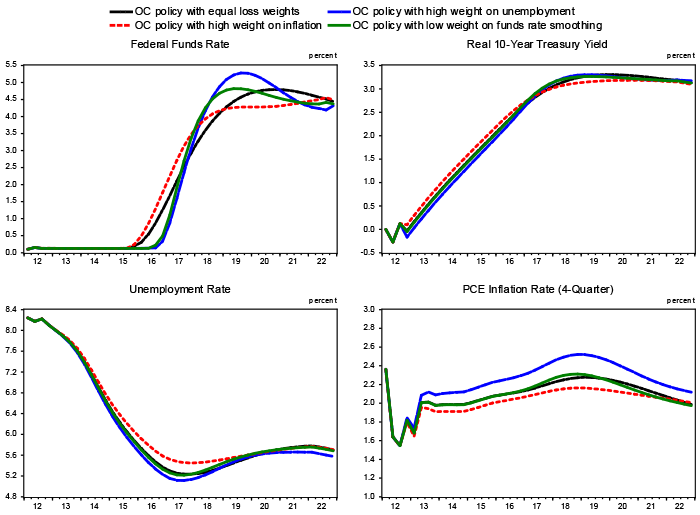 Figure 2: Sensitivity of Outcomes Under Late-2012 OC Policy to Changes in the Loss Function Weights