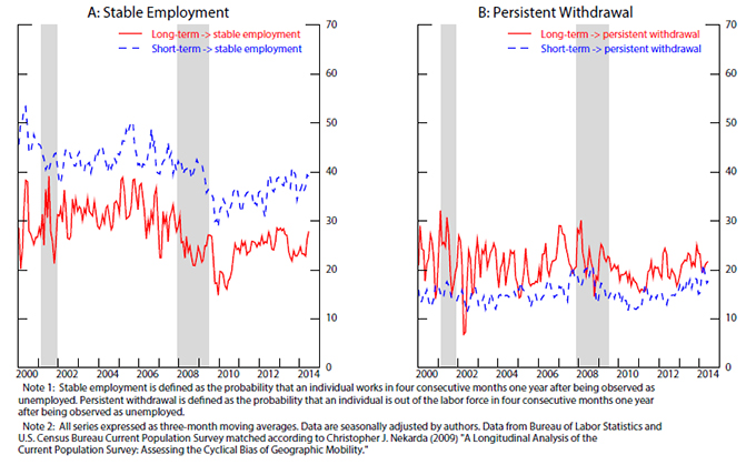 frb feds notes figure 4 probability of stable employment or persistent drawal in a year