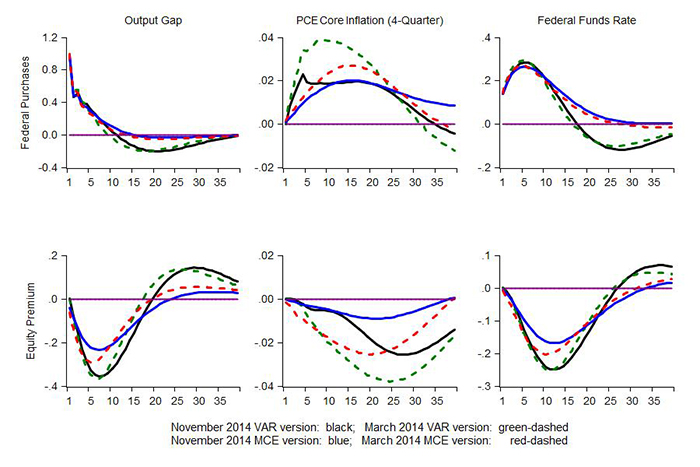 Figure 2: Impulse Responses to Aggregate Demand Shocks. See accessible link for data.