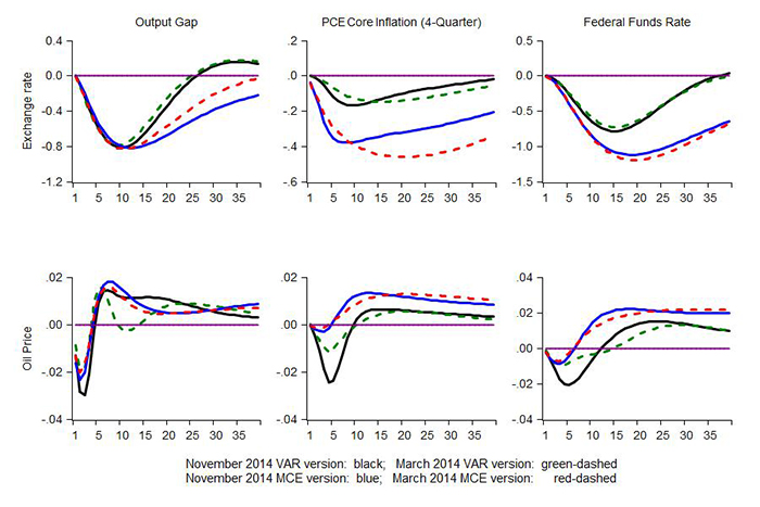 Figure 4: Impulse Responses to Foreign Factors Shocks. See accessible link for data.