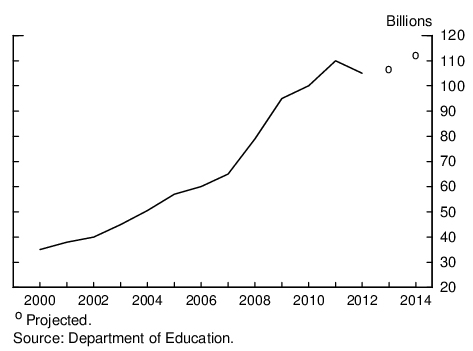 Figure 1: Federal Student Loan Originations. See accessible link for data