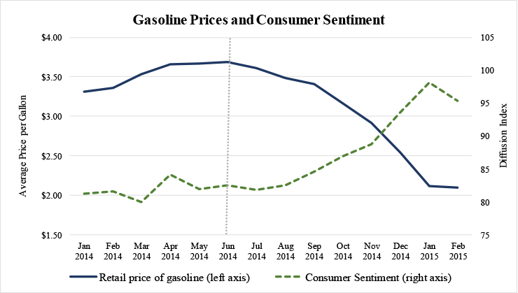 Figure 1: Gasoline Prices and Consumer Sentiment. See accessible link for data.