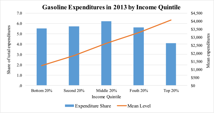 Figure 6: Gasoline Expenditures in 2013 by Income Quintile. See accessible link for data.