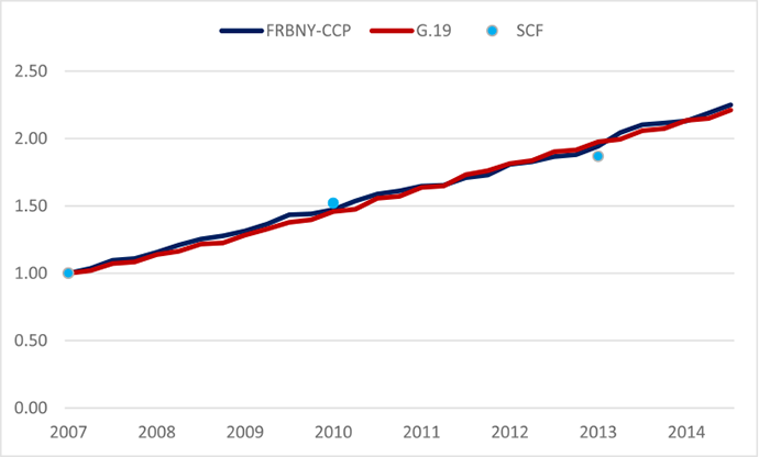Figure 2. Student loan balances in G.19, CCP, and SCF, indexed to 3rd quarter 2007 level. See accessible link for data.