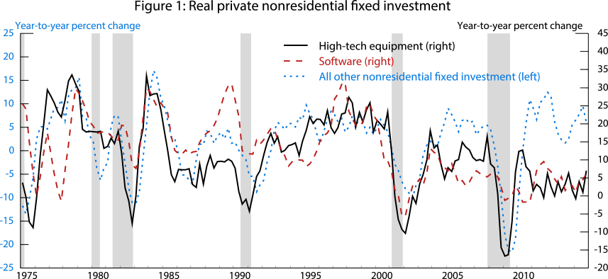 Figure 1: Real private nonresidential fixed investment. See accessible link for data.