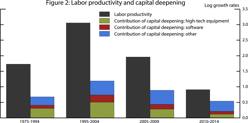 Figure 2: Labor productivity and capital deepening. See accessible link for data.
